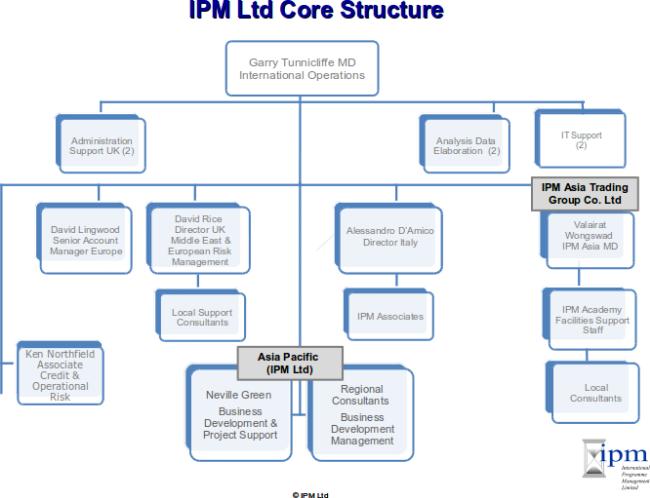 Core Structure Ipm International Programme Management Limited